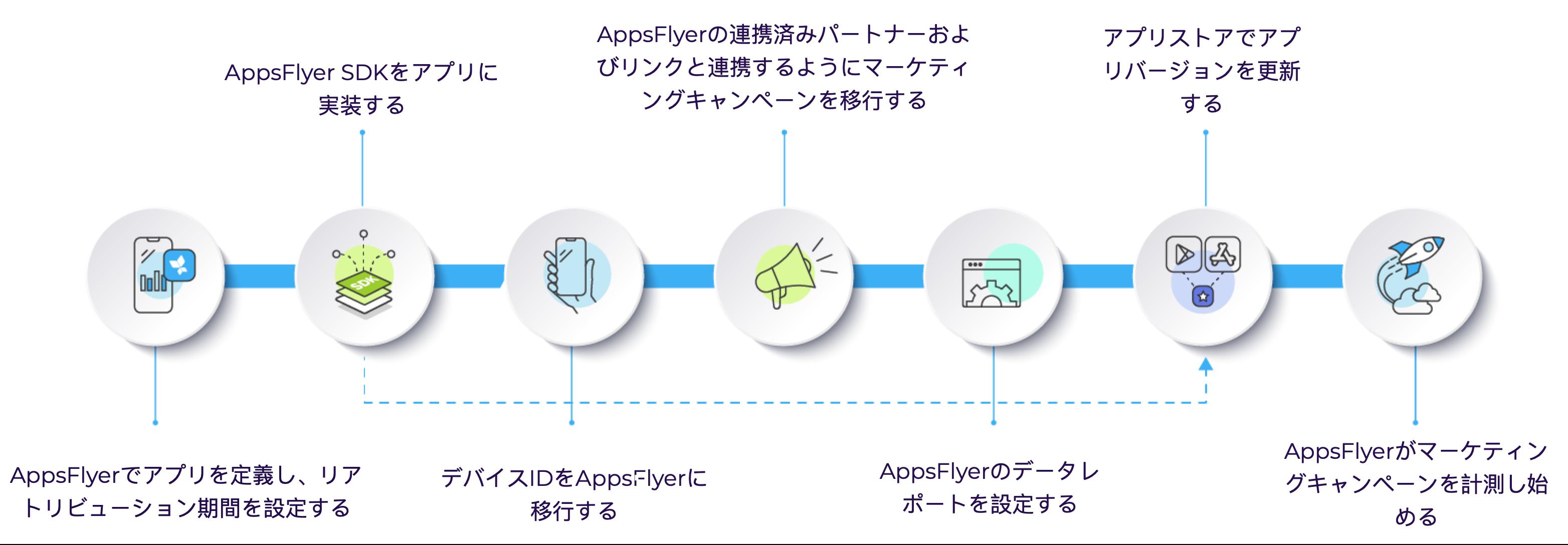 他社SDKからAppsFlyerへのデバイス移行